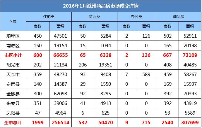 1月月报:滁州宅销1999套 环比下降35.91%