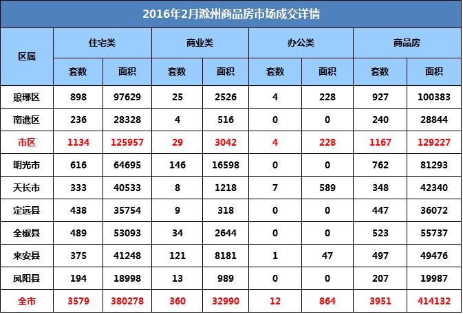 滁州2月月报:宅销3579套 环比上涨78.98%
