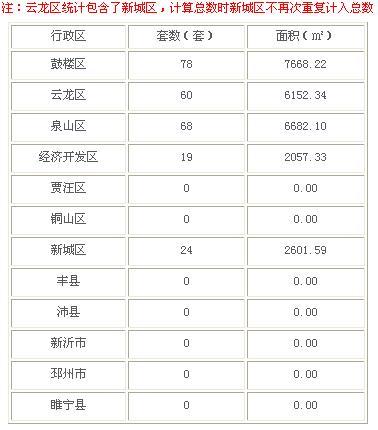 2016年2月29日徐州市商品房成交225套