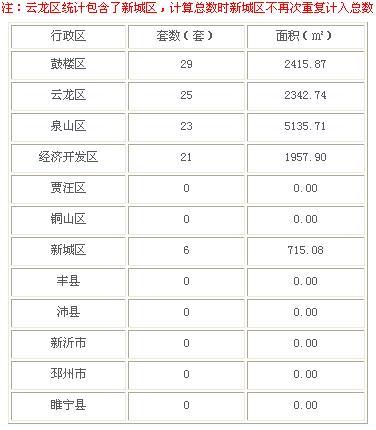2016年3月1日徐州市商品房成交98套