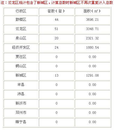 2016年3月2日徐州市商品房成交139套