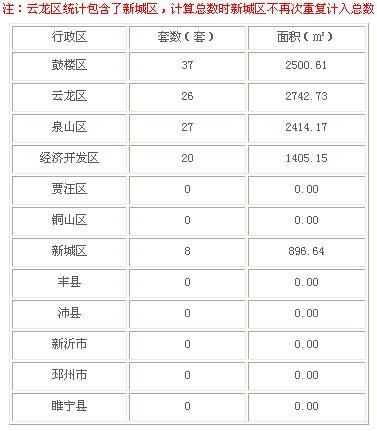 2016年3月3日徐州市商品房成交110套