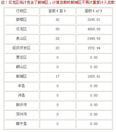 2016年3月4日徐州市商品房成交142套