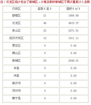 2016年3月5日徐州市商品房成交103套