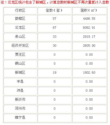 2016年3月7日徐州市商品房成交187套