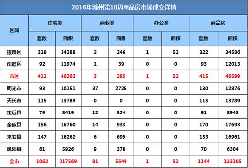 滁州楼市第10周:宅销1062套 环比下降9.69%