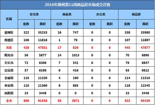 滁州楼市第11周:宅销866套 环比下降9.69%