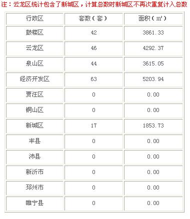 2016年3月9日徐州市商品房成交195套