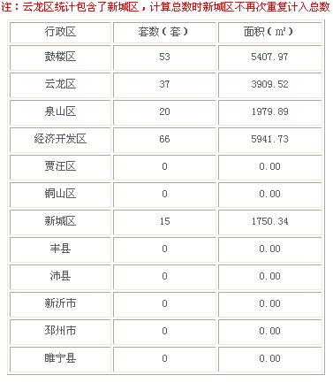 2016年3月10日徐州市商品房成交176套