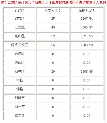 2016年3月12日徐州市商品房成交158套