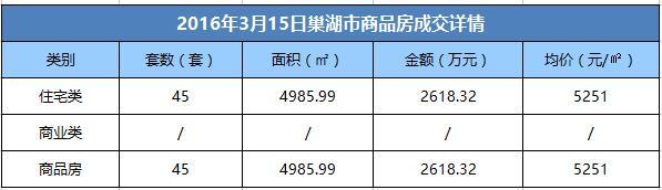 3月15日巢湖市商品房成交45套 均价5251元/㎡