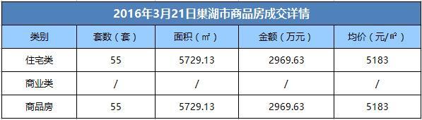 3月21日巢湖市商品房成交55套 均价5183元/㎡