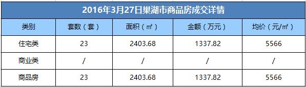 3月27日巢湖市商品房成交23套 均价5566元/㎡