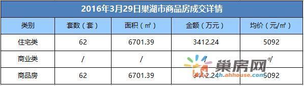 3月29日巢湖市商品房成交62套 均价5092元/㎡