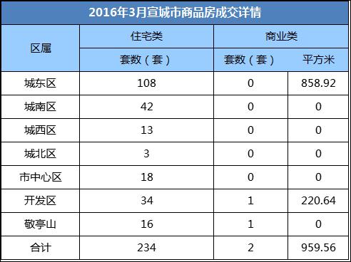 宣城楼市第15周报:市区住宅成交234套 环比涨幅13.04%