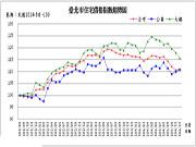 北市豪宅「台北信義」去年成交5戶 行情漸渐平穩