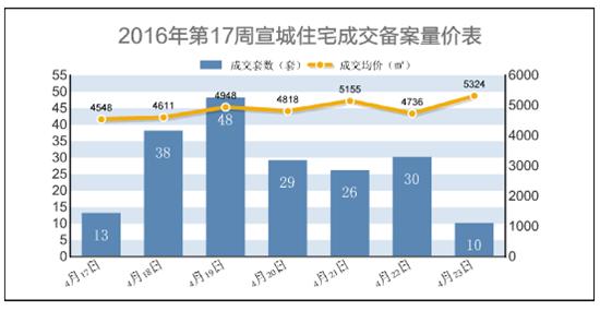 宣城楼市第17周报:市区宅备194套 环比降幅27.08%