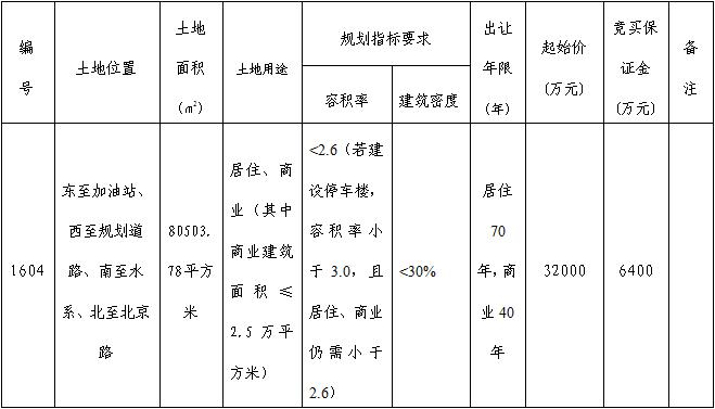 芜湖市鸠江区1604号商住用地 3.2亿元起拍