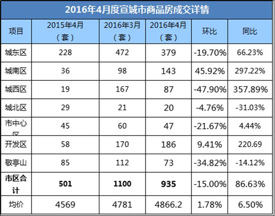 """2016年4月宣城住宅成交935套 新房市场开启""""高温""""模式"""