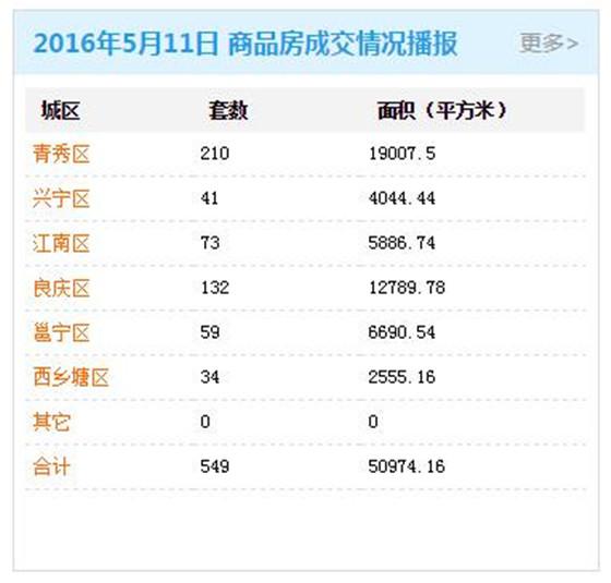 5月11日南宁商品房签约549套