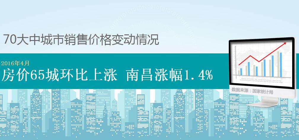 4月房价65个城市环比上涨,南昌上涨1.4%