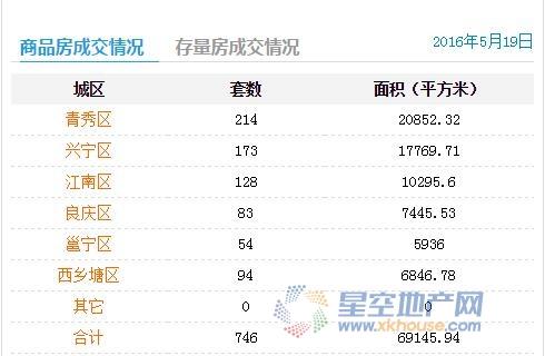 5月19日南宁商品房签约746套