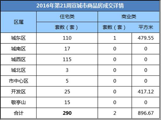 宣城楼市第21周报:市区宅备290套 国鑫西城锦湖获*