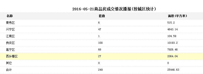 5月21日南宁商品房签约249套