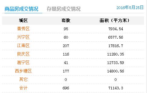 5月25日南宁商品房签约696套