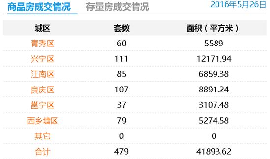 5月26日南宁商品房成交479套