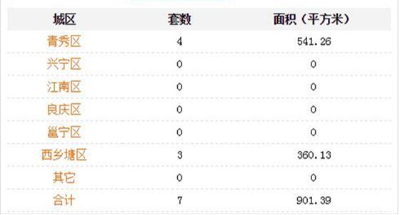 5月28日南宁商品房签约151套