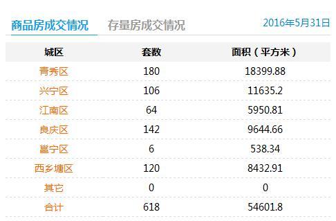 5月31日南宁商品房签约618套