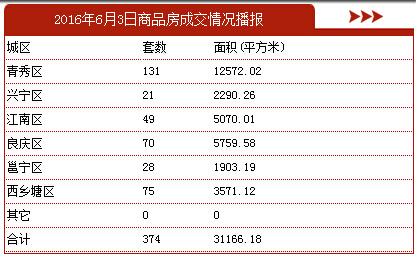 6月3日南宁商品房签约374套