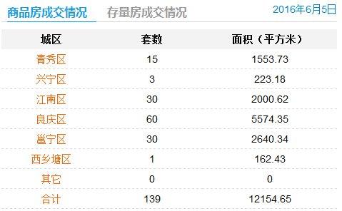 6月5日南宁商品房签约139套
