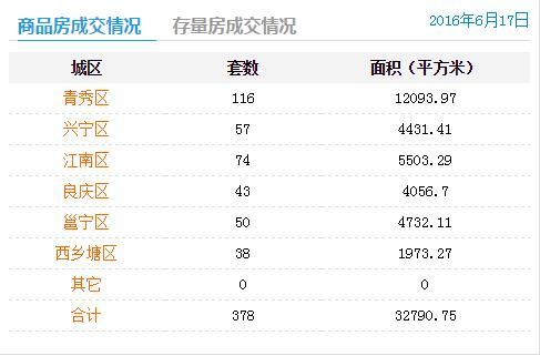 6月17日南宁商品房签约378套