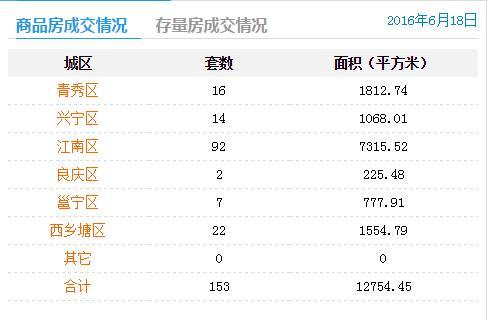 6月18日南宁商品房签约153套