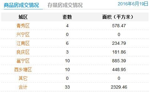 6月19日南宁商品房签约33套