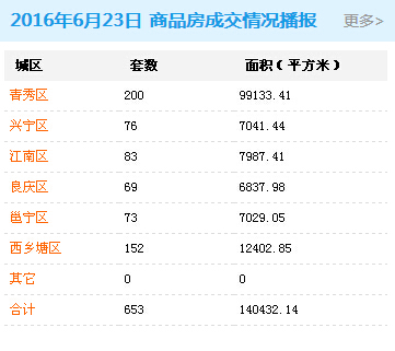 6月23日南宁商品房签约653套