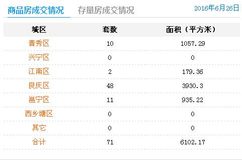 6月26日南宁商品房签约71套