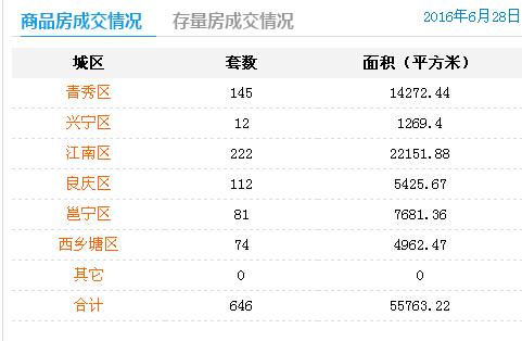6月28日南宁商品房签约646套