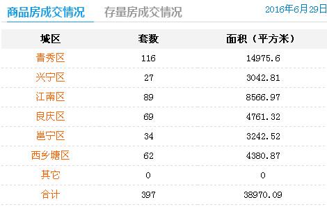 6月29日南宁商品房签约397套