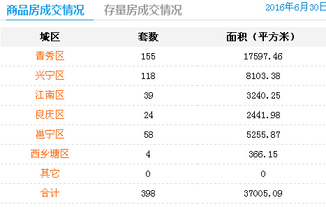 6月30日南宁商品房签约398套