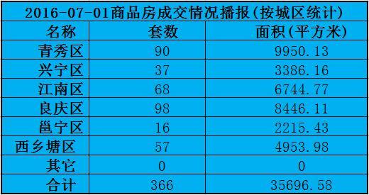 7月1日南宁商品房签约366套