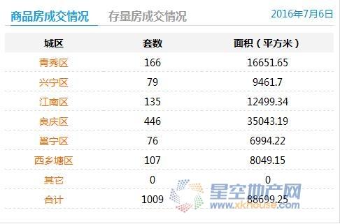 7月6日南宁商品房成交1009套