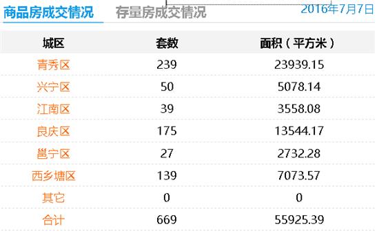 7月7日南宁商品房成交669套