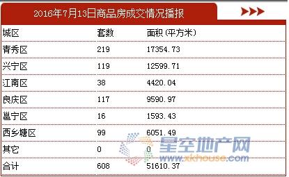 7月13日南宁商品房成交608套