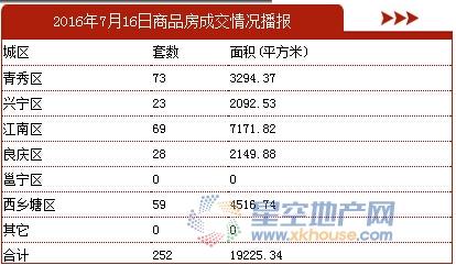 7月16日南宁商品房成交252套