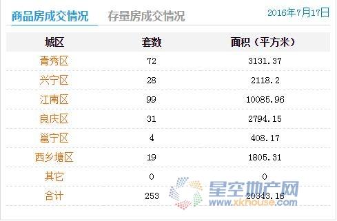 7月17日南宁商品房成交253套