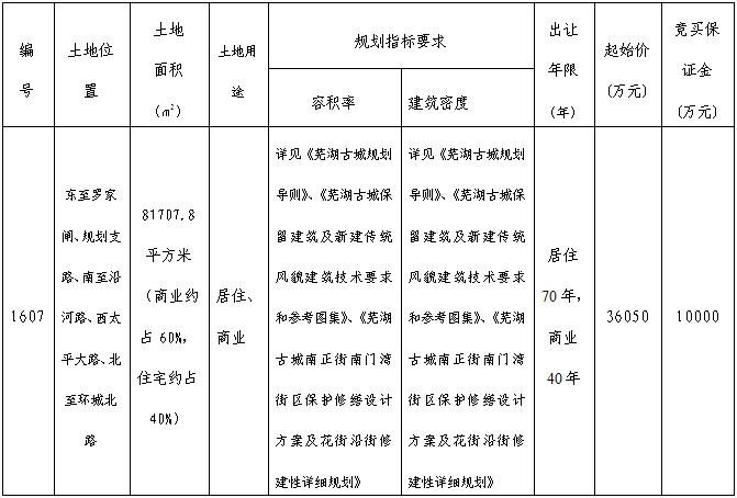 芜湖市镜湖区1607号商住用地 3.605亿起拍