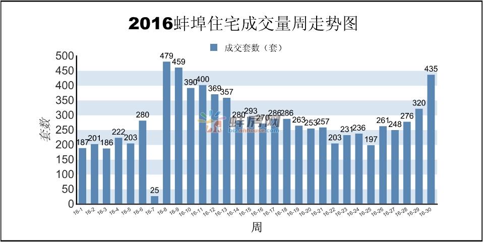 蚌埠楼市第30周报:商品房销售454套 面积40987㎡